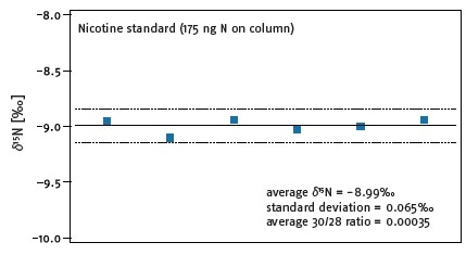 d15N analysis of a nicotine standard using the single tube GC-d15N system. The blue markers depict the individual analyses, the solid line the mean value of all analyses and the dotted line the standard 2-sigma expected precision of d15N isotope ratio analyses.