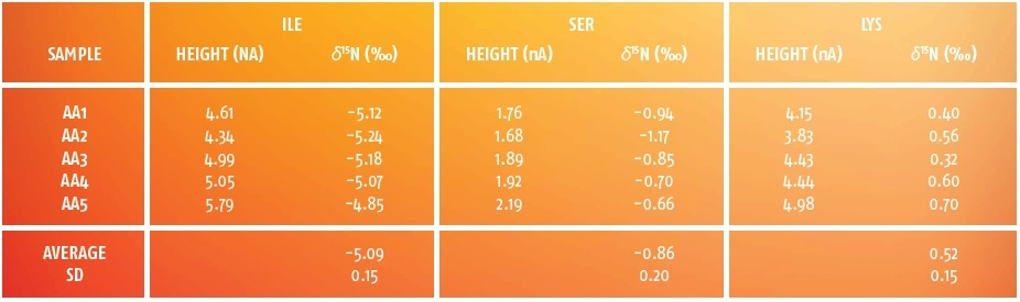 d15N analyses of an amino acid standard.