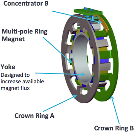 The elements of the rotor assembly