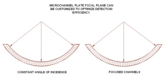 Curved microchannel plates