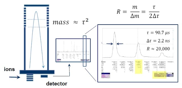 Any travel-time difference for ions of the same mass in a TOF system reduces the mass resolution