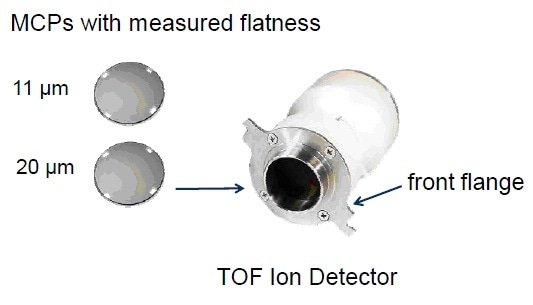 Ion detector assembly with two MCPs to measure the effect of global flatness