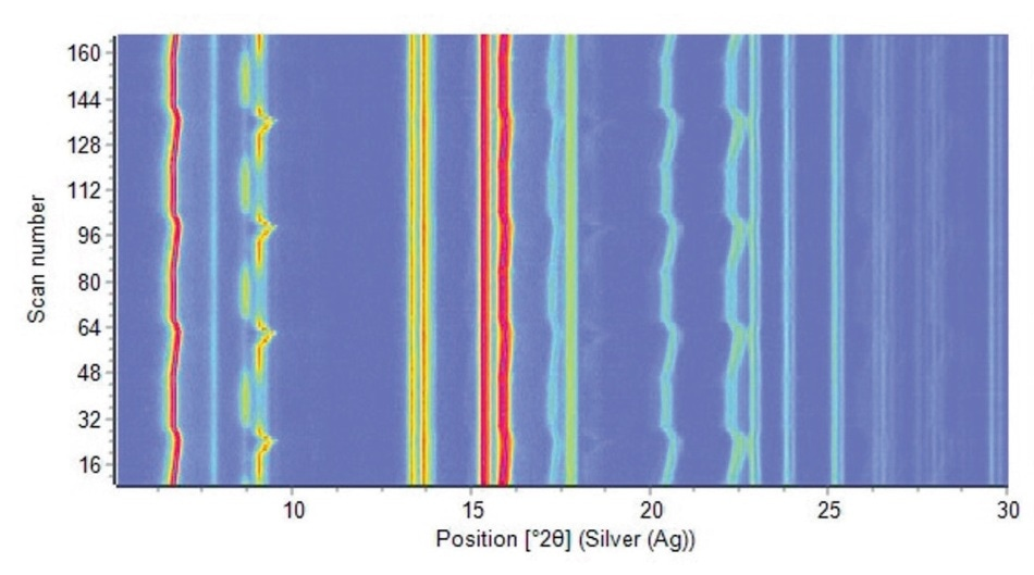Four complete charge-discharge cycles of a commercial prismatic battery cell, measured with Ag radiation (5 minutes per scan, 14 hours total measuring time)