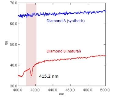 Reflectance Spectra of Diamonds Blue: Diamond A (Synthetic), Red: Diamond B (Natural)