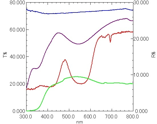 Transmittance or Reflectance Spectra of Natural Gemstones Blue: Rock Crystal (%T), Green: Fluorite (%T), Purple: Amethyst (%T), Red: Ruby (%R)
