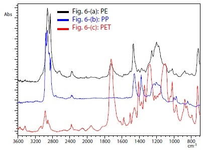 Typical Infrared Spectra from Areas in Figs. 6-(a) to (c)
