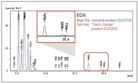 """Results of EDX Analysis of SUS316 Genuine Product and """"Silent Change"""" Product (SUS304)."""