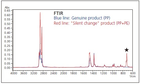 """Results of FTIR Analysis of Genuine PP Product and """"Silent Change"""" Product (PP+PE)."""