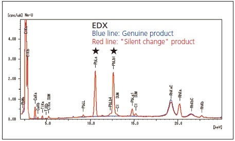 """Results of EDX Analysis of Genuine Plastic Product and """"Silent Change"""" Plastic Product."""