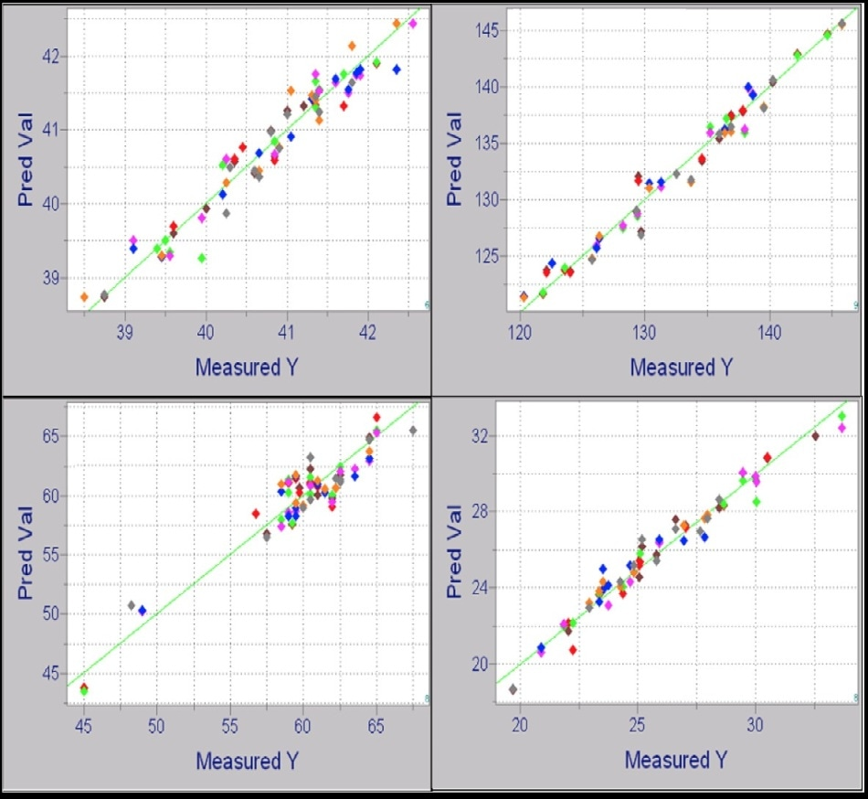 Example calibration plots for CDU rundown streams
