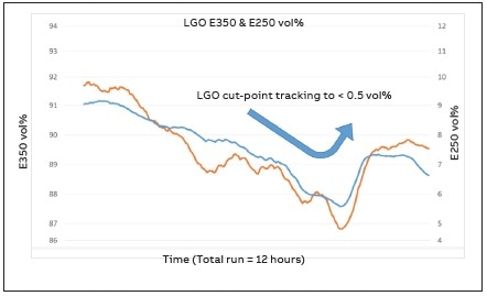 Percent evaporated points at 250 and 350 °C plotted for light gasoil (LGO).