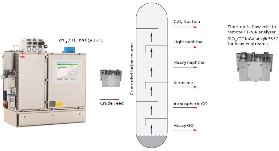 ABB FTPA2000-HP260X multi-channel FT-NIR on-line analyzer for multi-stream CDU optimization