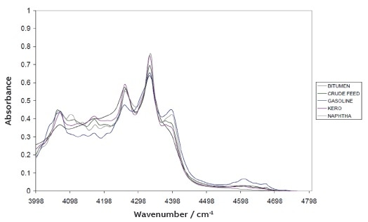 Combination region (4000 to 4800 cm-1) FT-NIR spectra of white to black hydrocarbon products.