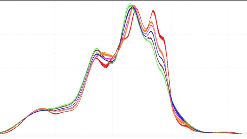 Composite data set for all CDU rundown stream samples—recorded at 8 cm-1 resolution and 2 mm pathlength.