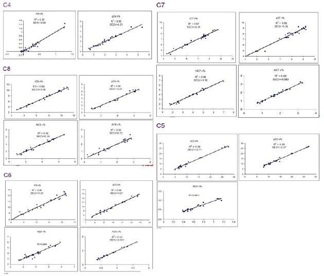 Calibration plots showing PIONA analysis by C-number for FTPA2000-HP360 system.