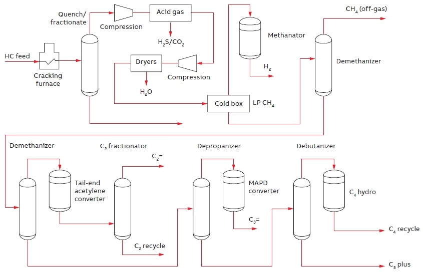 The cracking, quenching, compression, and recovery stages of a steam-cracking unit