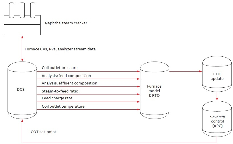 Furnace severity control using dynamic COT set-point with feed composition and effluent analysis.