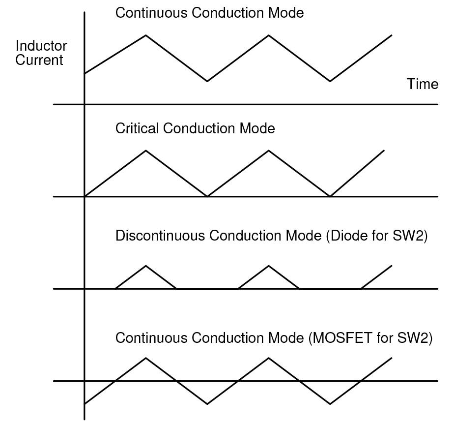Conduction modes of a buck converter