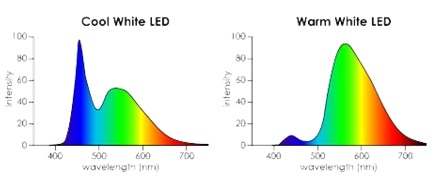 """Spectra of several """"white"""" light sources measured using a spectroradiometer. Image credit: Admesy."""