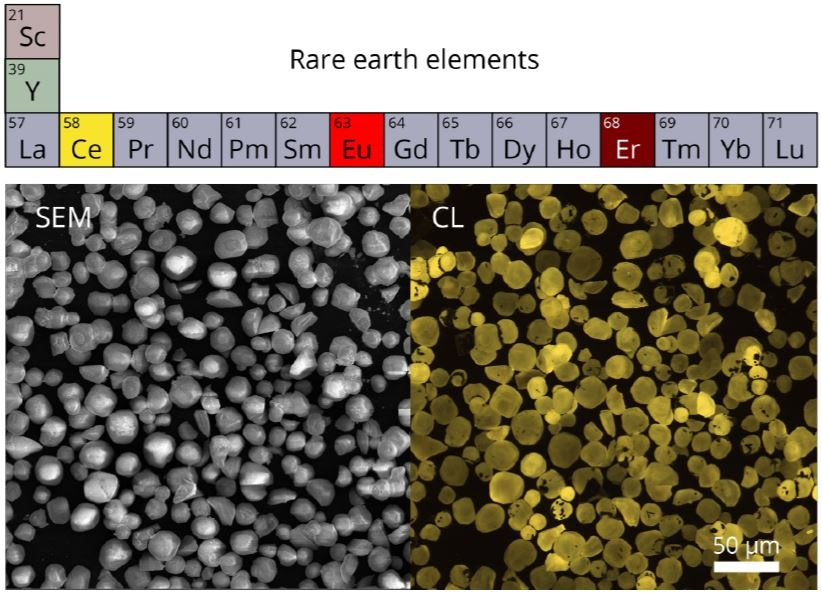 Part of the periodic table corresponding to the rare-earth metals. Below a SEM image of YAG:Ce3+ particles is shown together with an RGB CL image which was constructed from three RGB color filtered CL intensity maps as measured with a PMT (t = 10 µs, HV = 10 kV, I = 35 pA). Sample courtesy of Professor Xia.