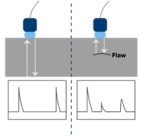 Ultrasonic Testing for Defects