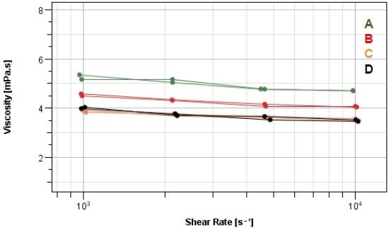 Flow curves samples A-D at 25 °C.