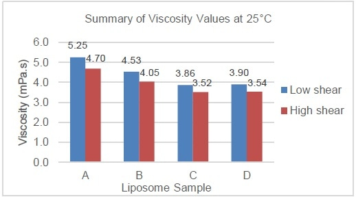 Barchart showing the viscosity of samples A-D. Comparison of viscosity at 25 °C and 37 °C.