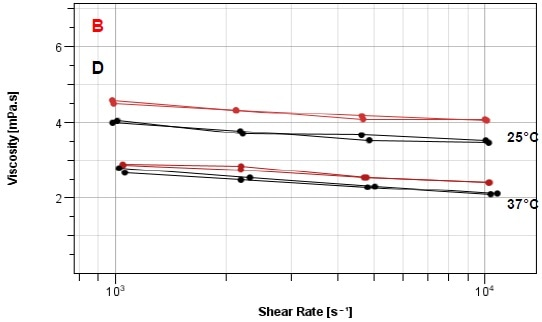 Flow curves samples B and D at 25 °C and 37 °C