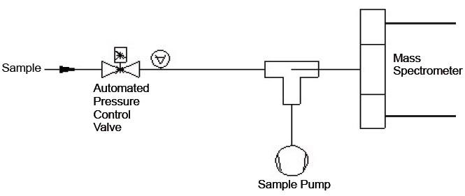 Variable Pressure Inlets