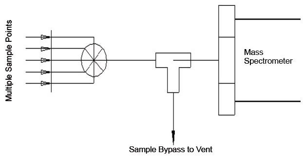 Multiport Valve Diagram
