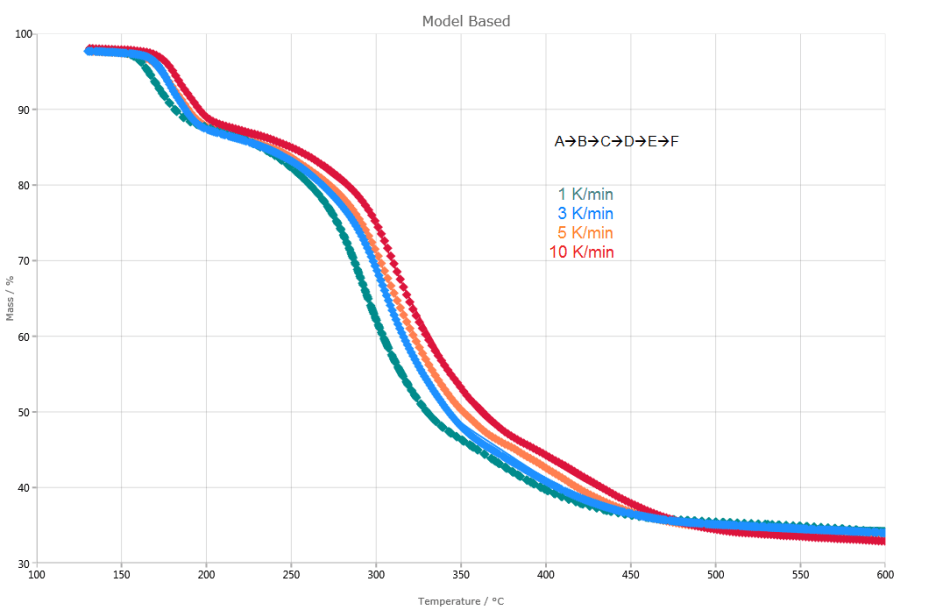 Kinetic evaluation of the decomposition of potassium clavulanate. Dotted lines: measured curves; solid lines: calculated curves based on a five-step reaction of nth order. The correlation coefficient between measured and calculated curves amounts to >0.999.