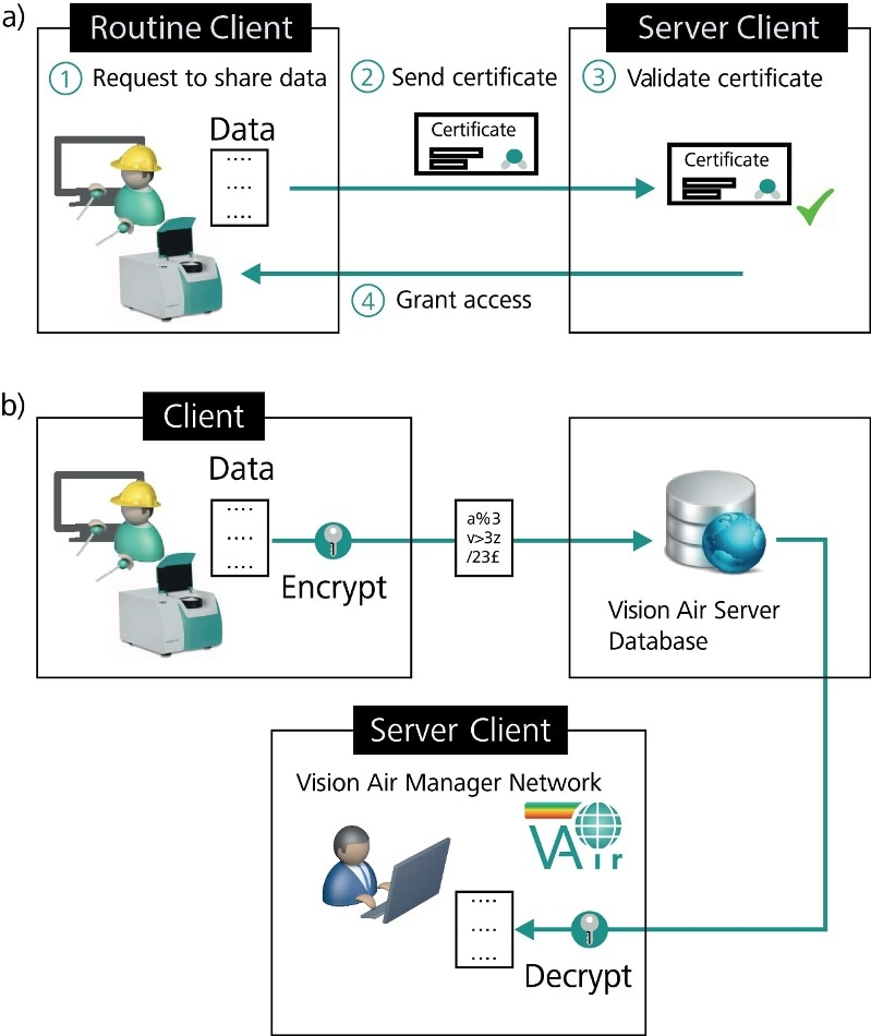 Schematic representation of data security achieved by the Metrohm Client-Server solution: (a) Process for request of data transfer between client and server. (b) Data transfer client to server and encryption process. Both processes (a) and (b) take place in the same way for data transfer server to client.