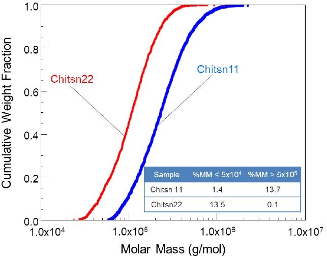 Cumulative molar mass distribution plot of two chitosan samples with quite different spans.