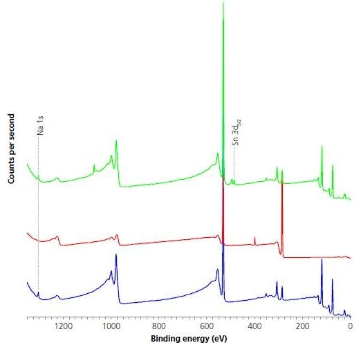 Comparison of survey spectra acquired for virgin (blue) coating applied (red) post coating (green) for Al foil.
