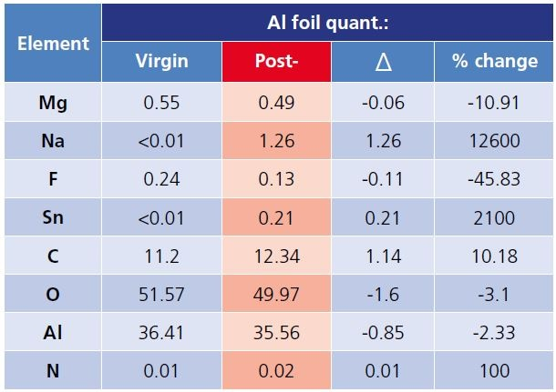Surface elemental composition of Al foil, Si wafer and glass slide virgin and post coating removal (red).
