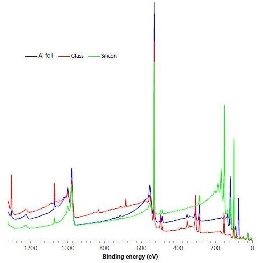 Comparison survey spectra for the three surfaces post-cleaning.