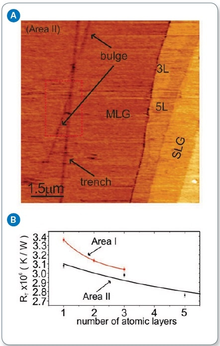 (a) SThM image of supported graphene, showing varied thicknesses throughout the sample; (b) measured contact thermal resistance as a function of the number of graphene layers, showing reduction in thermal resistance as the number of layers increases.