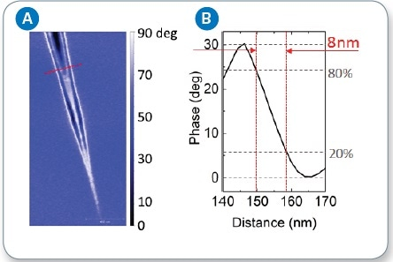 (a) s-SNOM phase image of surface plasmon polariton on graphene; (b) cross section of SPP standing wave phase.