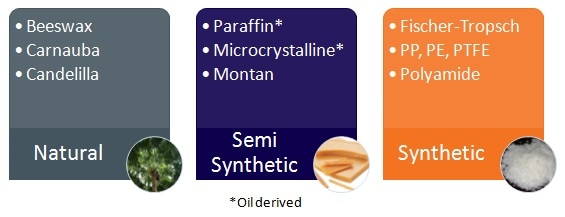 Classifications of commonly used industrial waxes.
