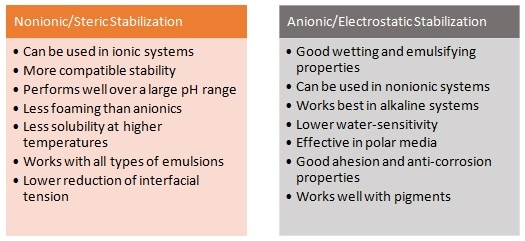 Comparison of steric vs. electrostatic stabilization.