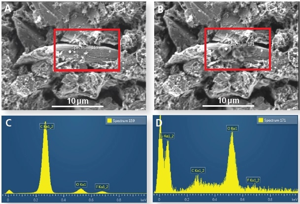 (A) Graphite particle before electron beam irradiation and (B) after irradiation. (C) EDS spectrum before prolonged irradiation (no Li detected) and (D) after irradiation (showing a Li signal).