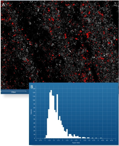 (A) Particle image with Fe-Rich particles coloured red. (B) Aspect ratio histogram for Fe-Rich particles.