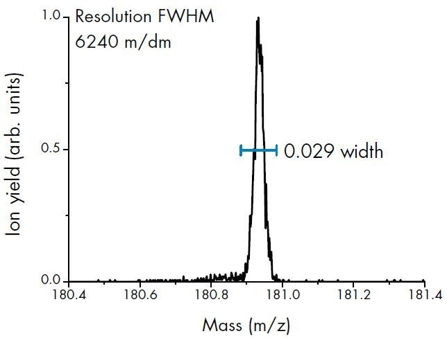 Mass resolution of trichlorobenzene peak, detected by a PTR-TOF 6000 X2 instrument: over 6200 m/?m (FWHM).