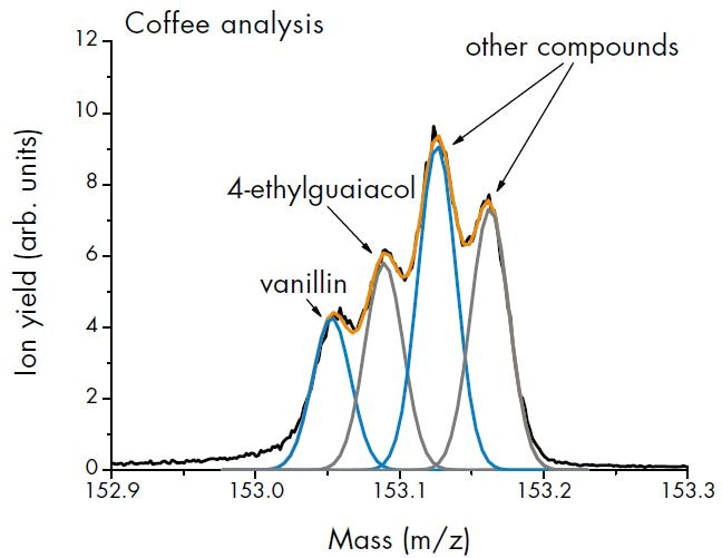 Nose-space air analysis of coffee flavor demonstrates high mass resolving power of PTR-TOF 6000 X2.