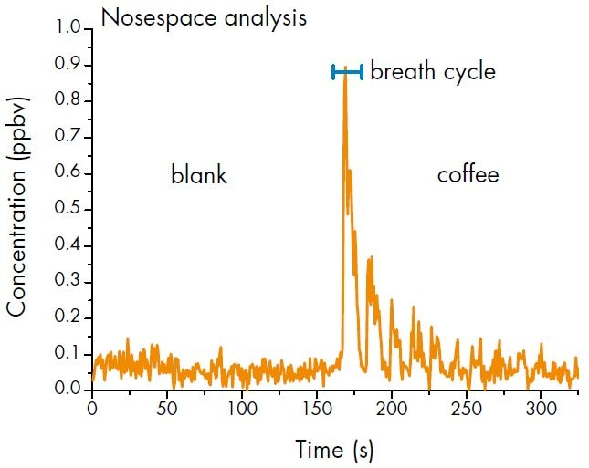 Quantification of 3-mercapto-3-methylbutyl formate at m/z 149.063 with a time resolution of 700 ms and a concentration < 1 ppbv.