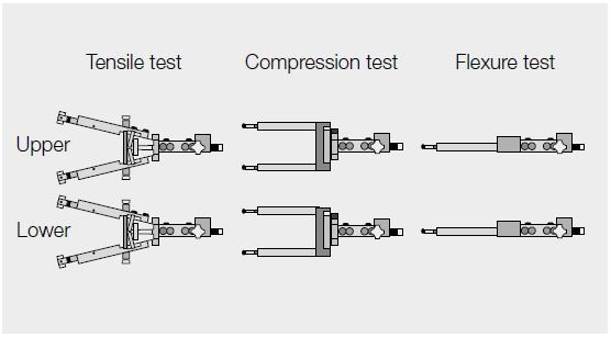 The various types of sensor arms cover a wide range of applications