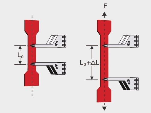Direct extension measurement