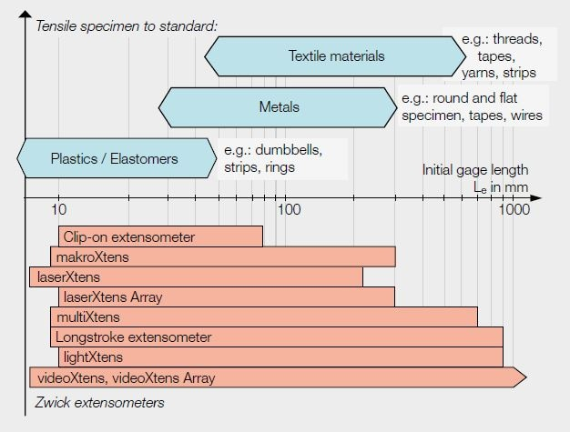 Range of application of Zwick extensometers based on initial gage length