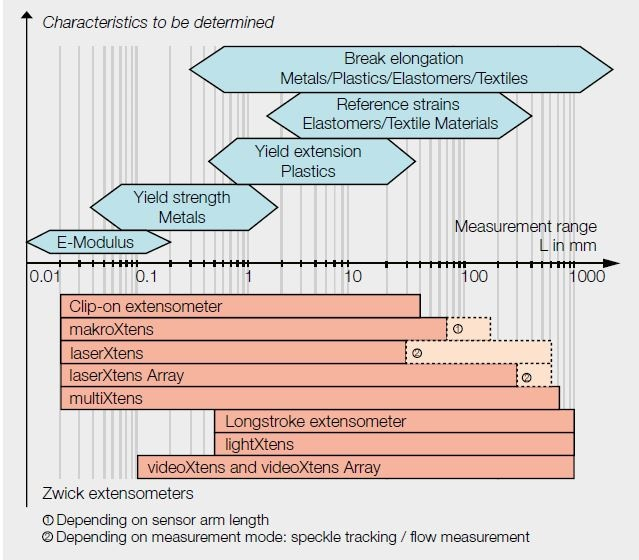 Range of application of Zwick extensometers based on measurement travel