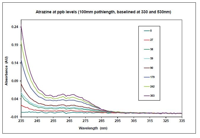 Absorbance Spectra of Atrazine Baseline Corrected at 330 and 530 nm.